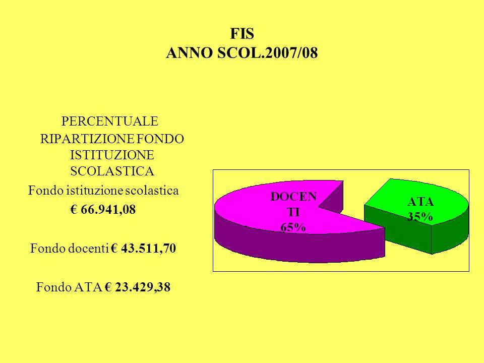 PERCENTUALE RIPARTIZIONE FONDO ISTITUZIONE SCOLASTICA