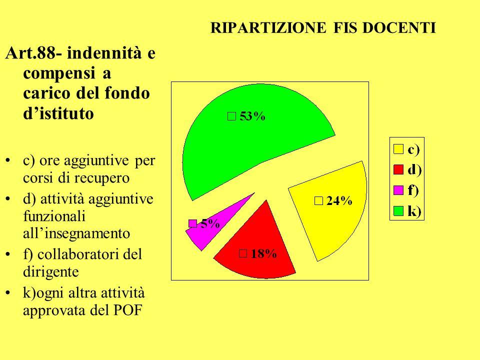 RIPARTIZIONE FIS DOCENTI