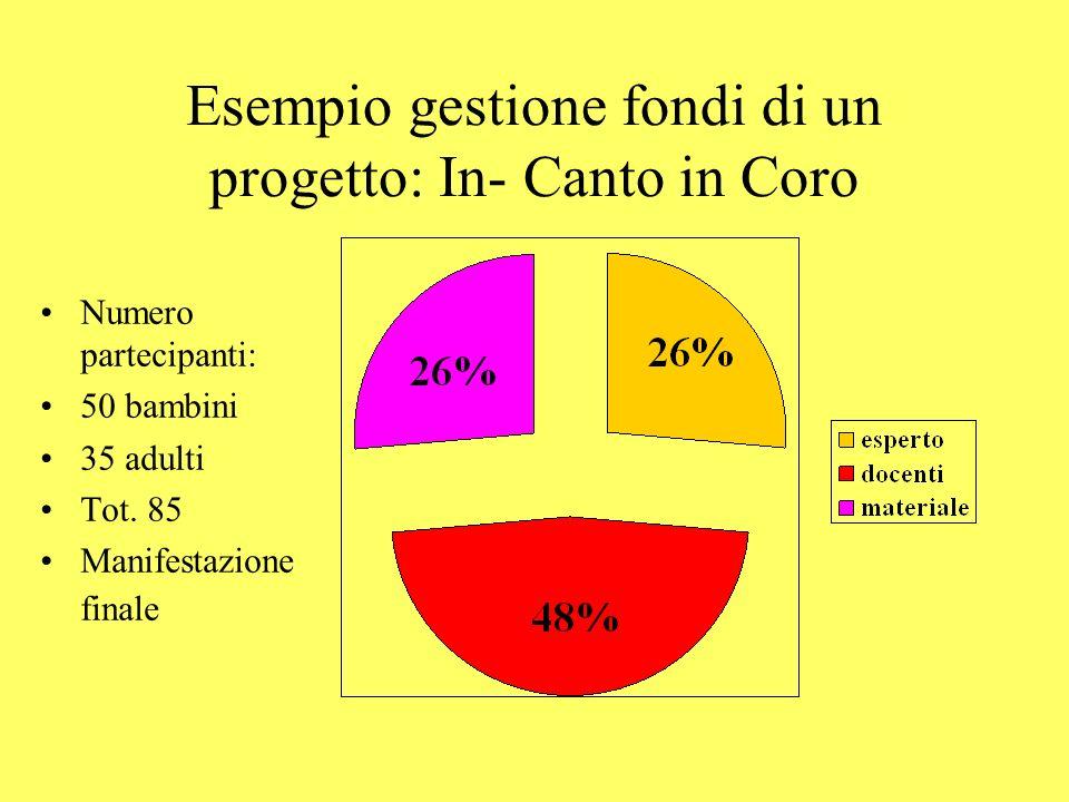 Esempio gestione fondi di un progetto: In- Canto in Coro