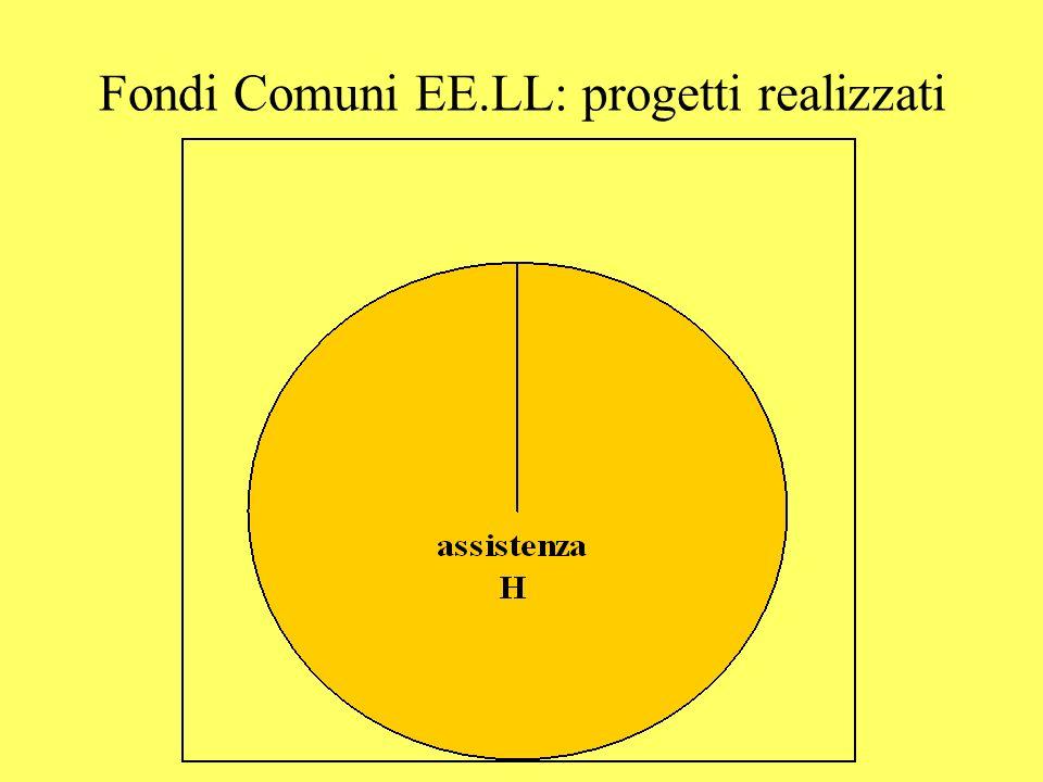 Fondi Comuni EE.LL: progetti realizzati