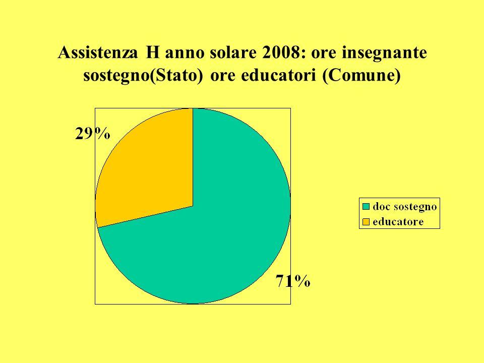 Assistenza H anno solare 2008: ore insegnante sostegno(Stato) ore educatori (Comune)