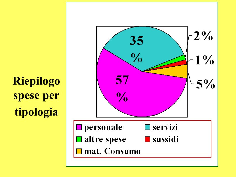 Riepilogo spese per tipologia