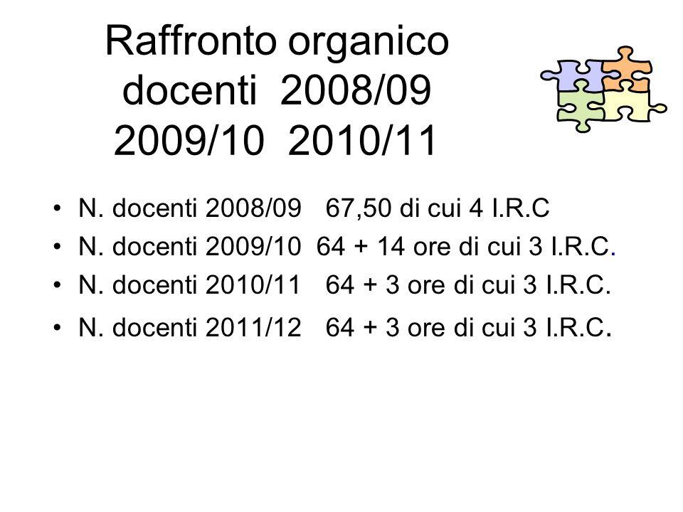 Raffronto organico docenti 2008/09 2009/10 2010/11