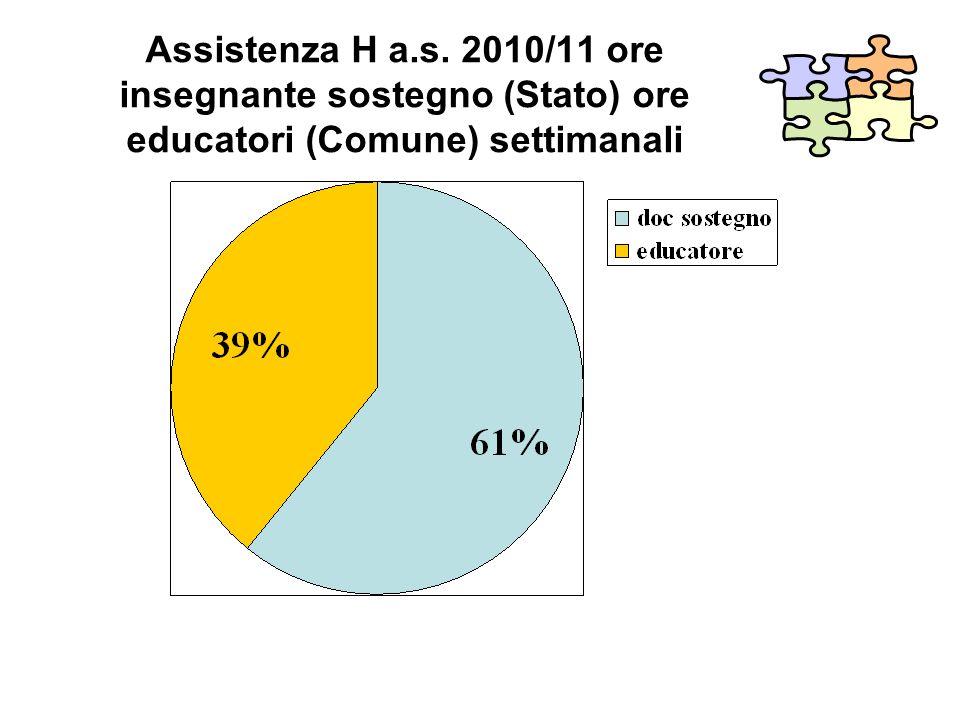 Assistenza H a.s. 2010/11 ore insegnante sostegno (Stato) ore educatori (Comune) settimanali