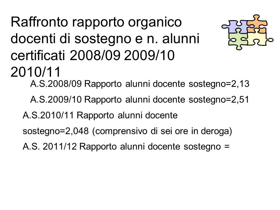 Raffronto rapporto organico docenti di sostegno e n