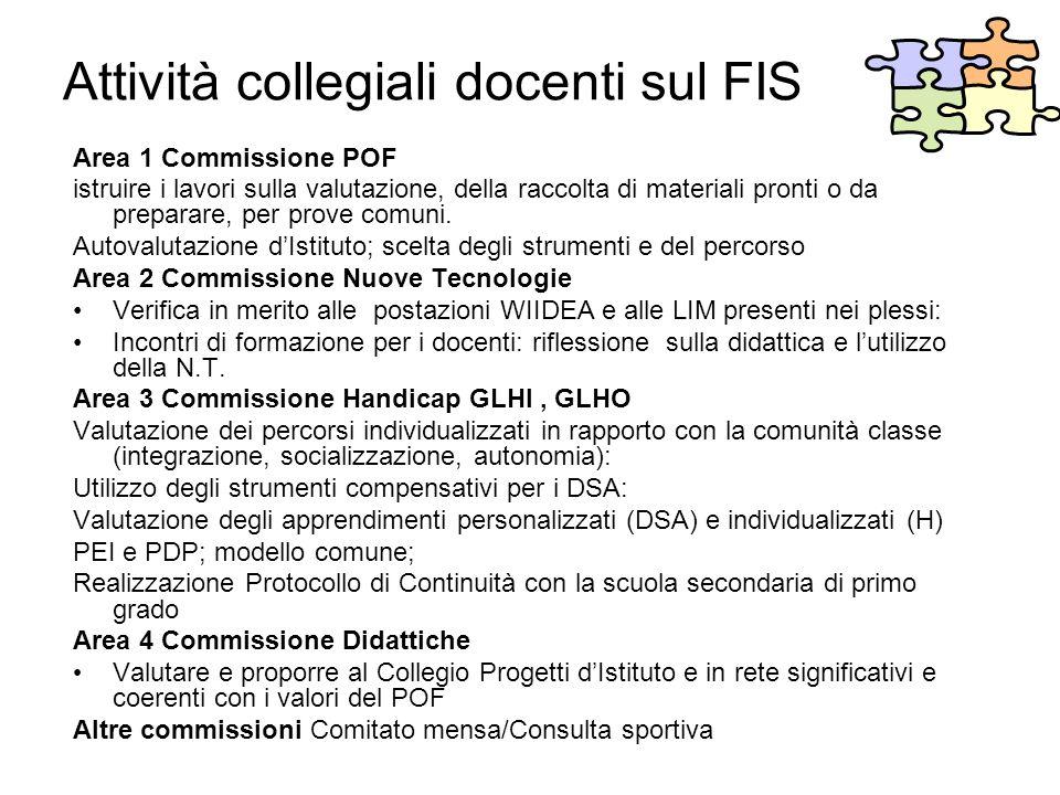 Attività collegiali docenti sul FIS