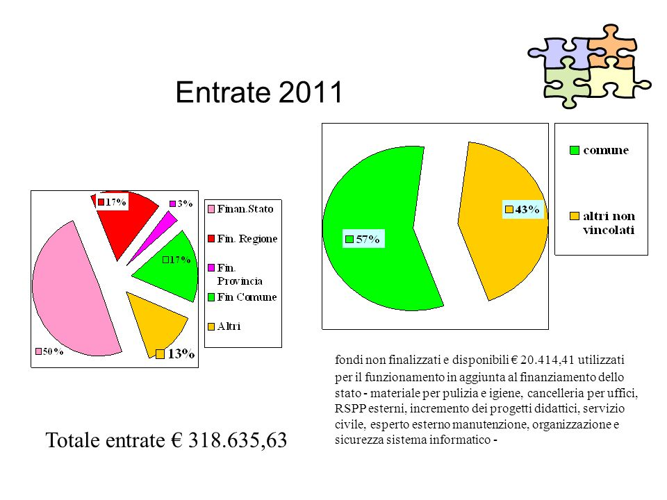 Entrate 2011 Totale entrate € 318.635,63