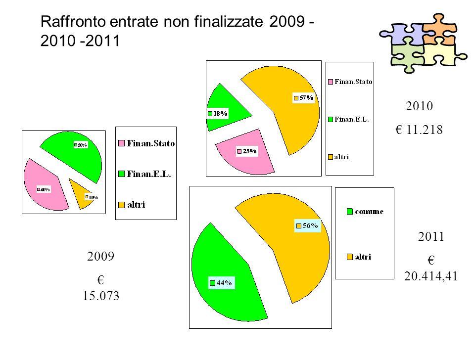 Raffronto entrate non finalizzate 2009 - 2010 -2011