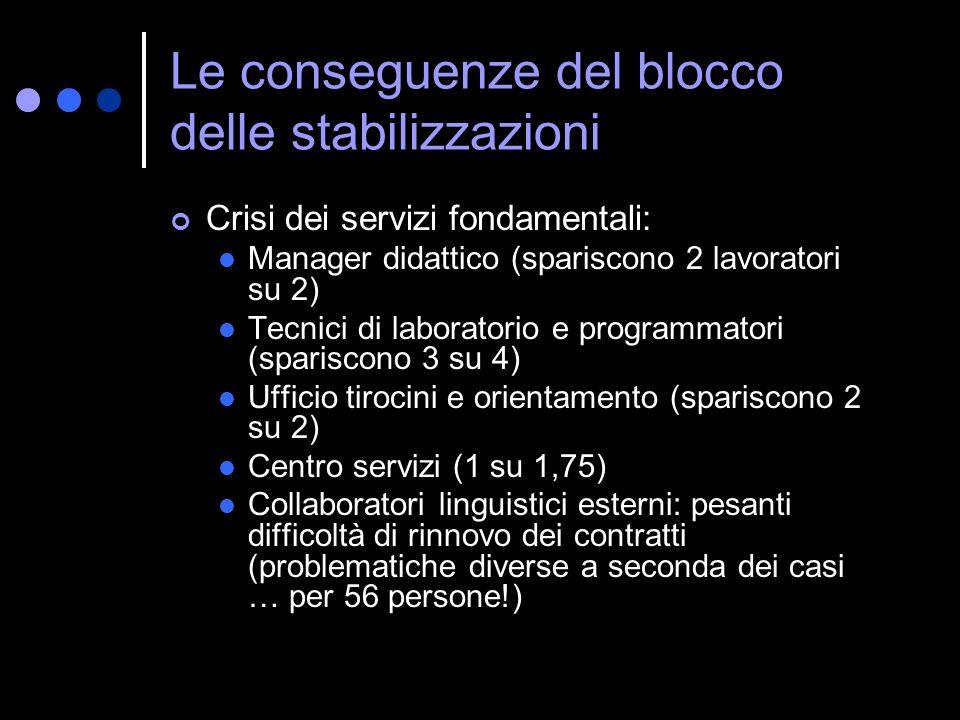 Le conseguenze del blocco delle stabilizzazioni