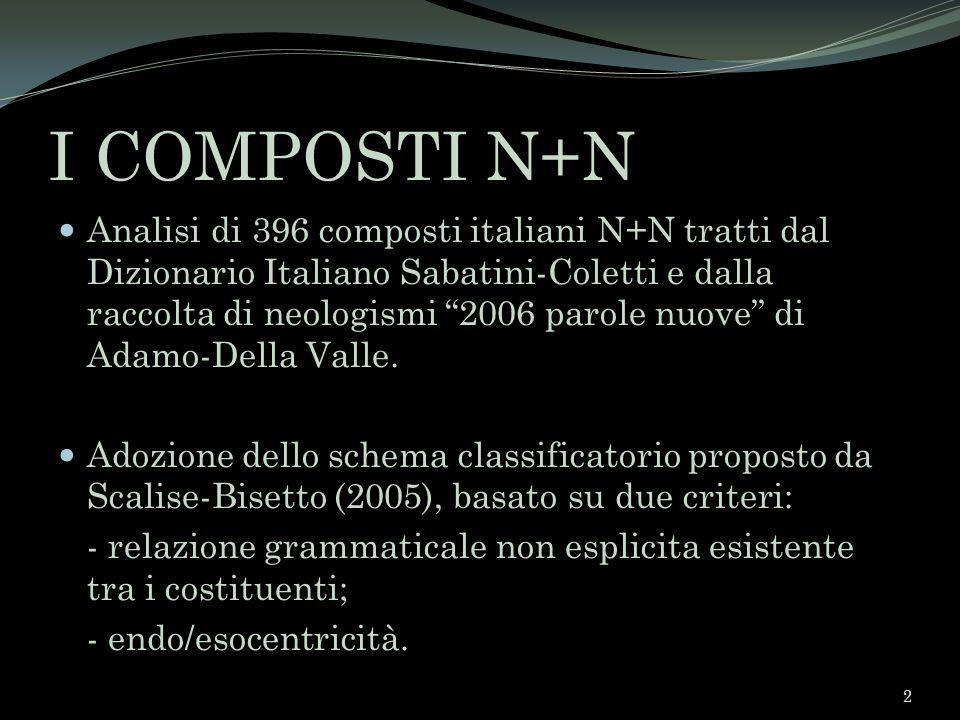 I COMPOSTI N+N