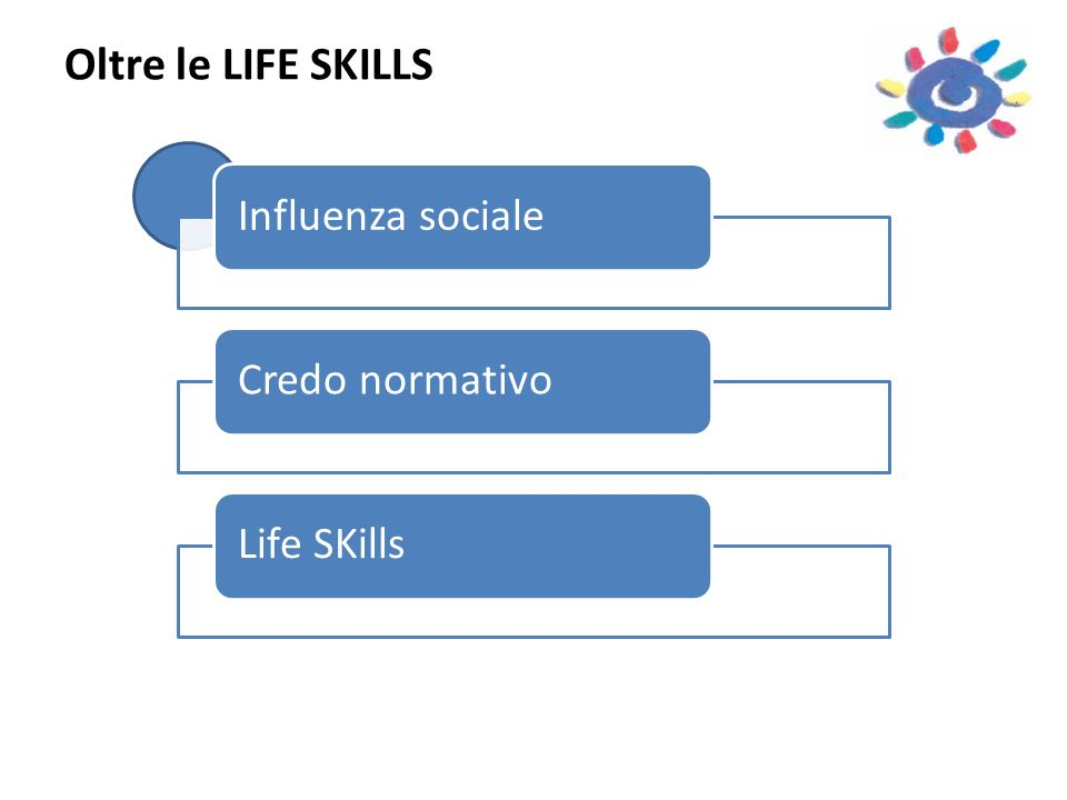 Oltre le LIFE SKILLS Influenza sociale Credo normativo Life SKills