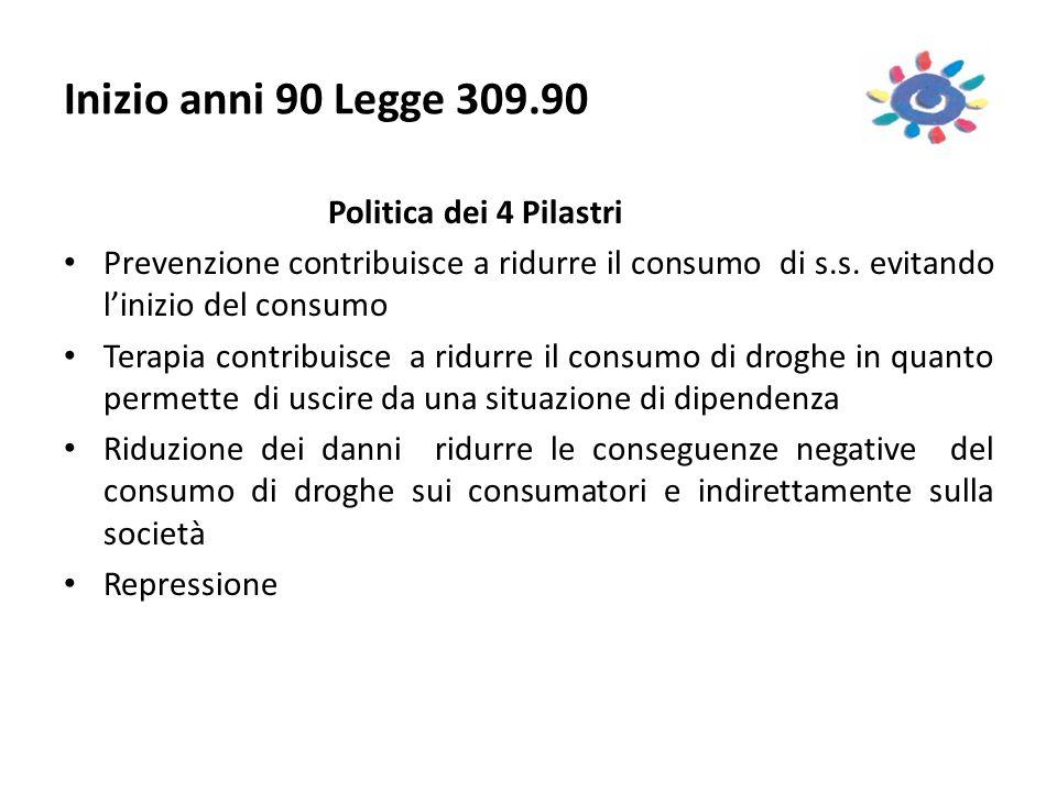 Inizio anni 90 Legge 309.90 Politica dei 4 Pilastri