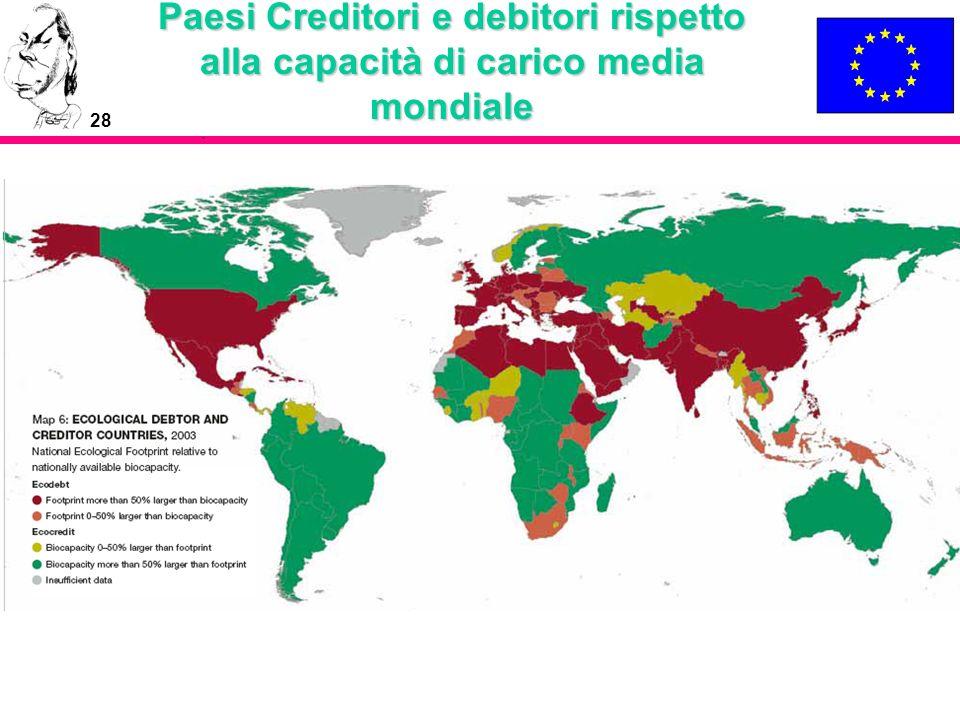 Paesi Creditori e debitori rispetto alla capacità di carico media mondiale