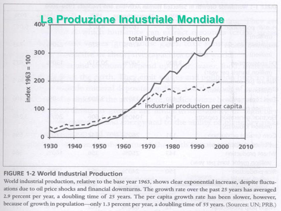 La Produzione Industriale Mondiale