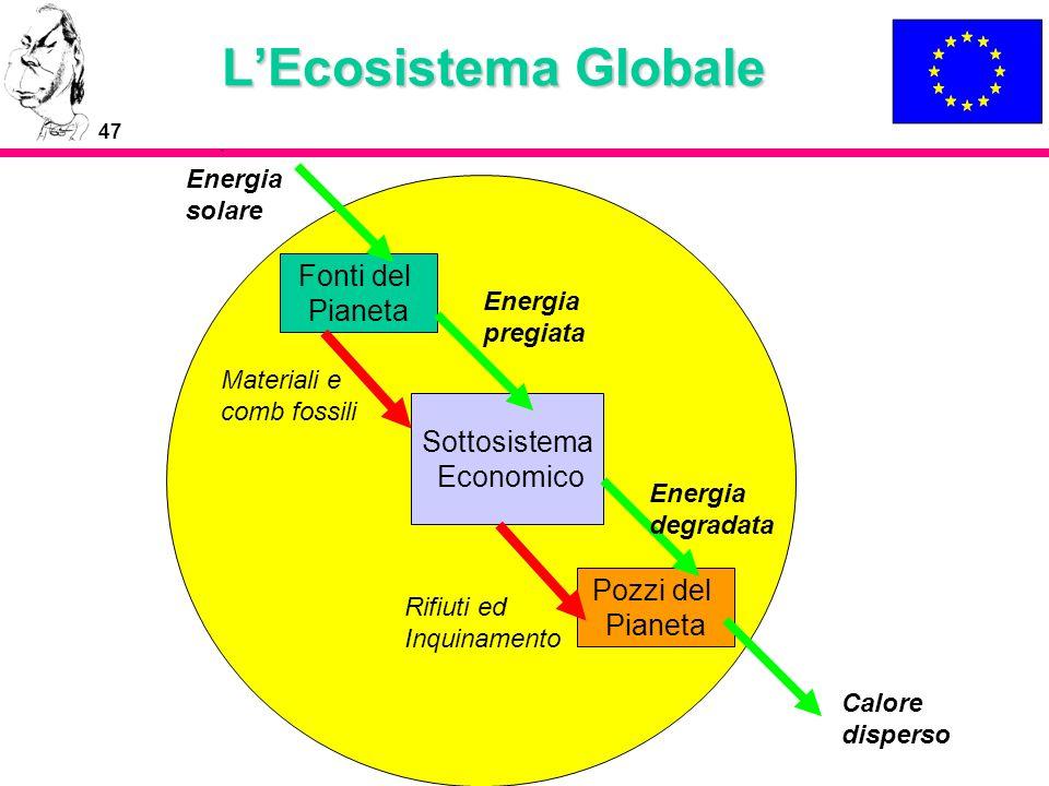 L'Ecosistema Globale Fonti del Pianeta Sottosistema Economico