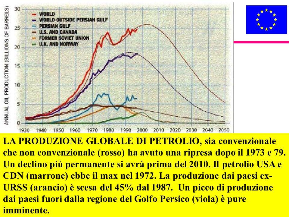 LA PRODUZIONE GLOBALE DI PETROLIO, sia convenzionale che non convenzionale (rosso) ha avuto una ripresa dopo il 1973 e 79.