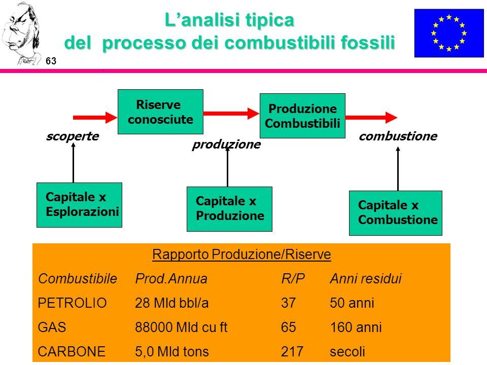 L'analisi tipica del processo dei combustibili fossili