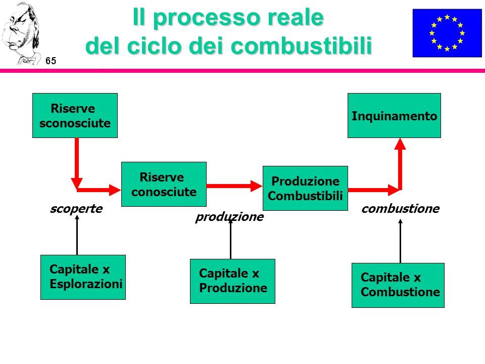 Il processo reale del ciclo dei combustibili