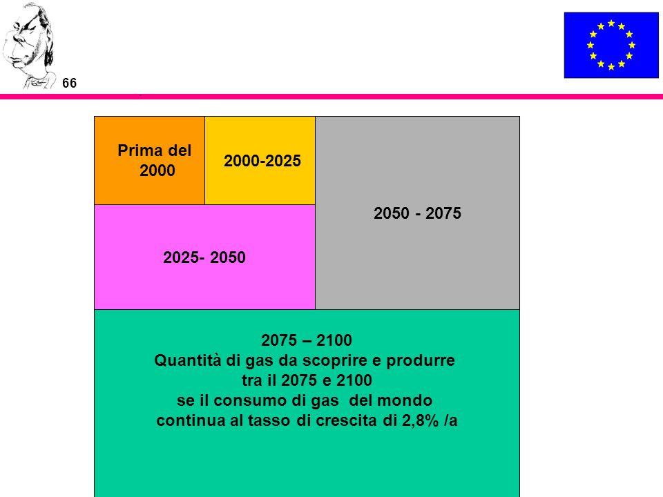 Quantità di gas da scoprire e produrre tra il 2075 e 2100