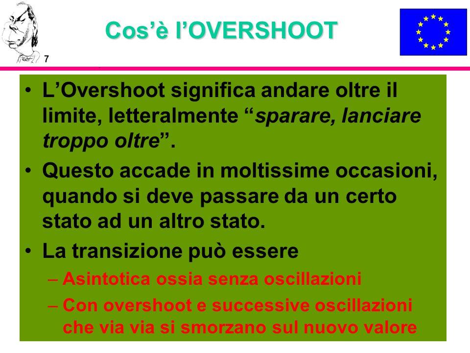 Cos'è l'OVERSHOOT L'Overshoot significa andare oltre il limite, letteralmente sparare, lanciare troppo oltre .