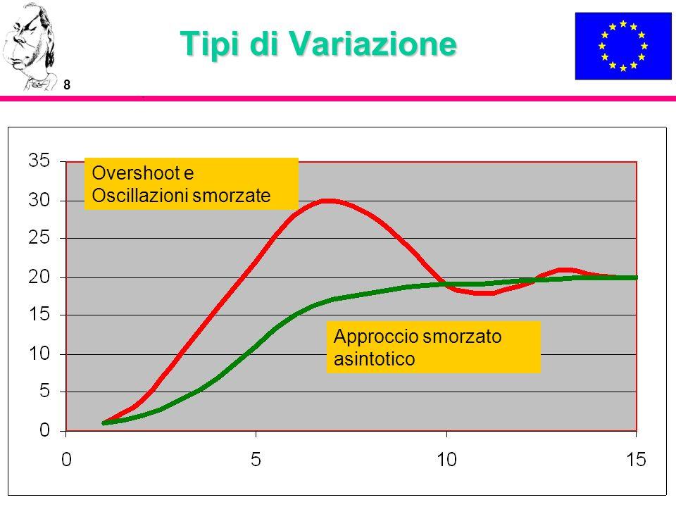 Tipi di Variazione Overshoot e Oscillazioni smorzate