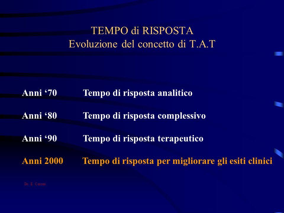TEMPO di RISPOSTA Evoluzione del concetto di T.A.T
