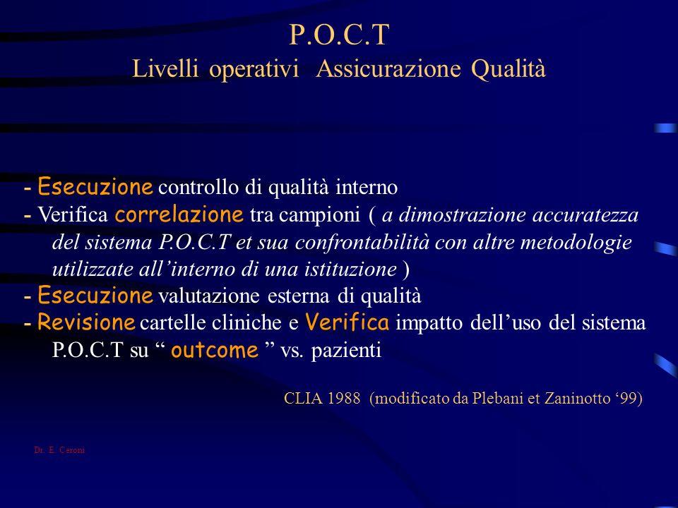 P.O.C.T Livelli operativi Assicurazione Qualità
