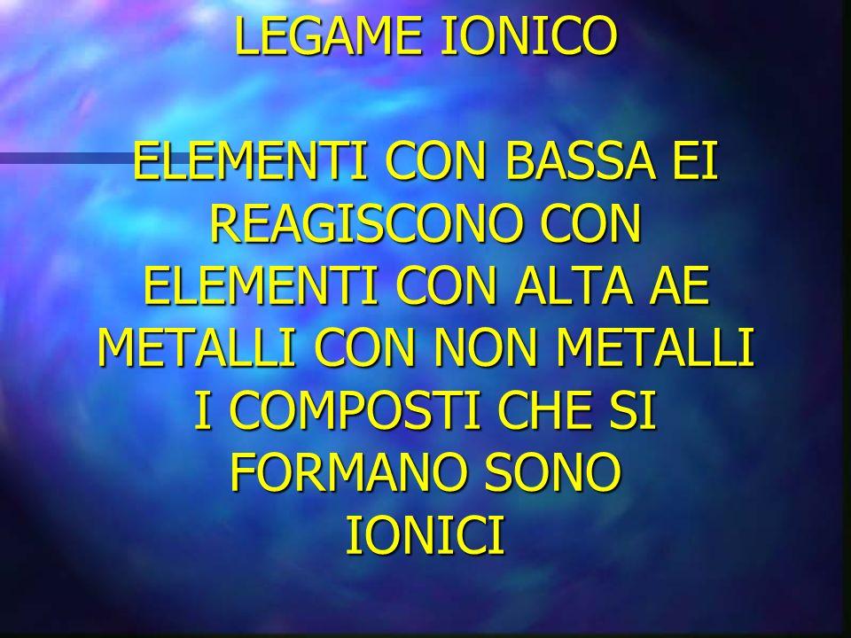 LEGAME IONICO ELEMENTI CON BASSA EI REAGISCONO CON ELEMENTI CON ALTA AE METALLI CON NON METALLI I COMPOSTI CHE SI FORMANO SONO IONICI