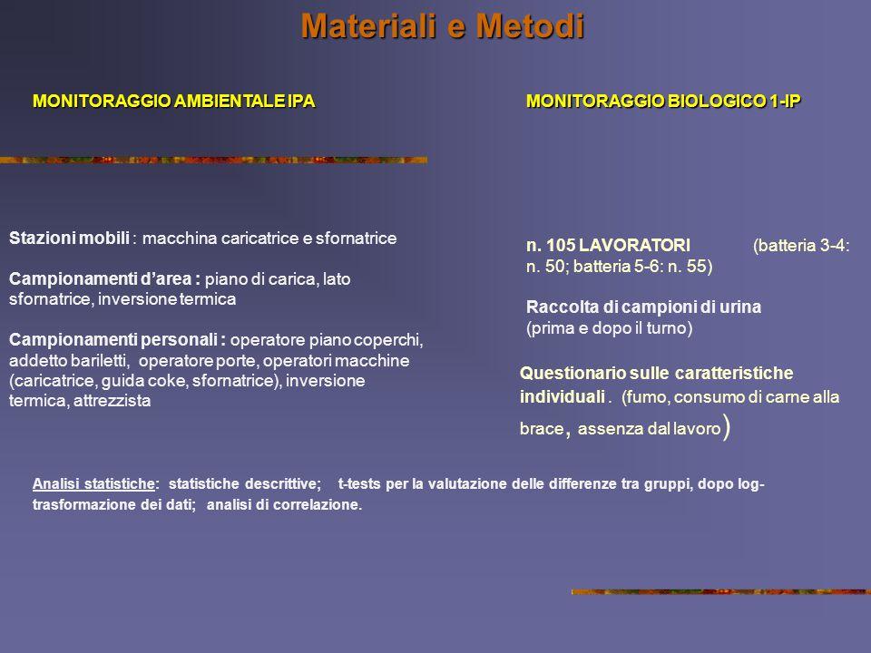 Materiali e Metodi MONITORAGGIO AMBIENTALE IPA