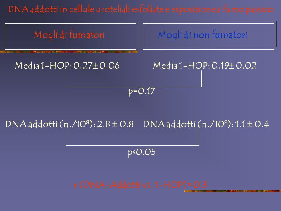 r (DNA-Addotti vs. 1-HOP)= 0.3