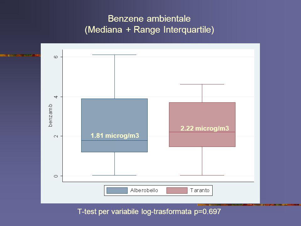 Benzene ambientale (Mediana + Range Interquartile)