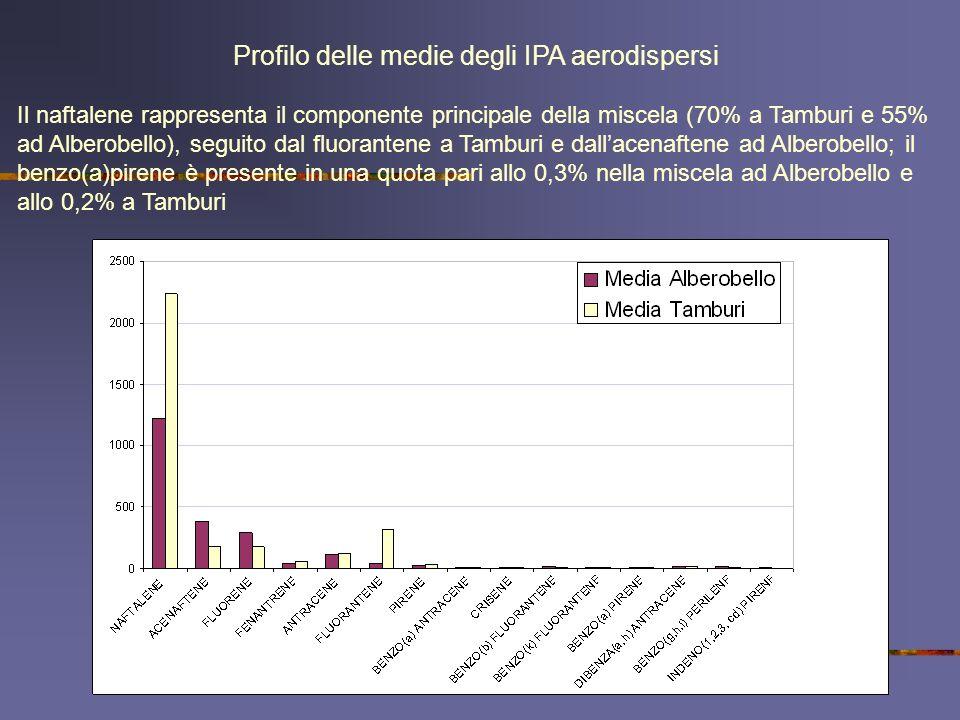 Profilo delle medie degli IPA aerodispersi