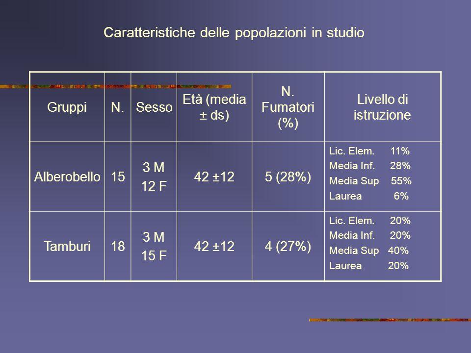 Caratteristiche delle popolazioni in studio