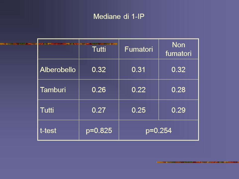 Mediane di 1-IP Tutti. Fumatori. Non fumatori. Alberobello. 0.32. 0.31. Tamburi. 0.26. 0.22.