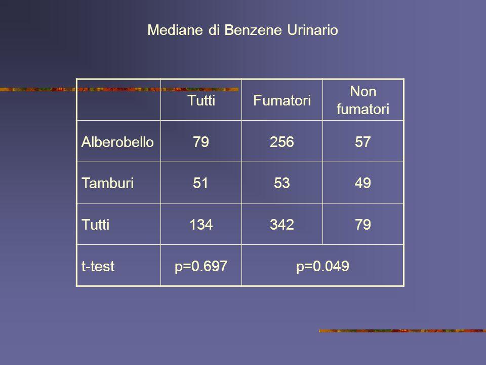 Mediane di Benzene Urinario