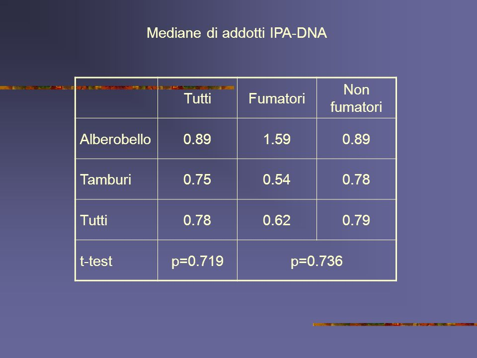 Mediane di addotti IPA-DNA