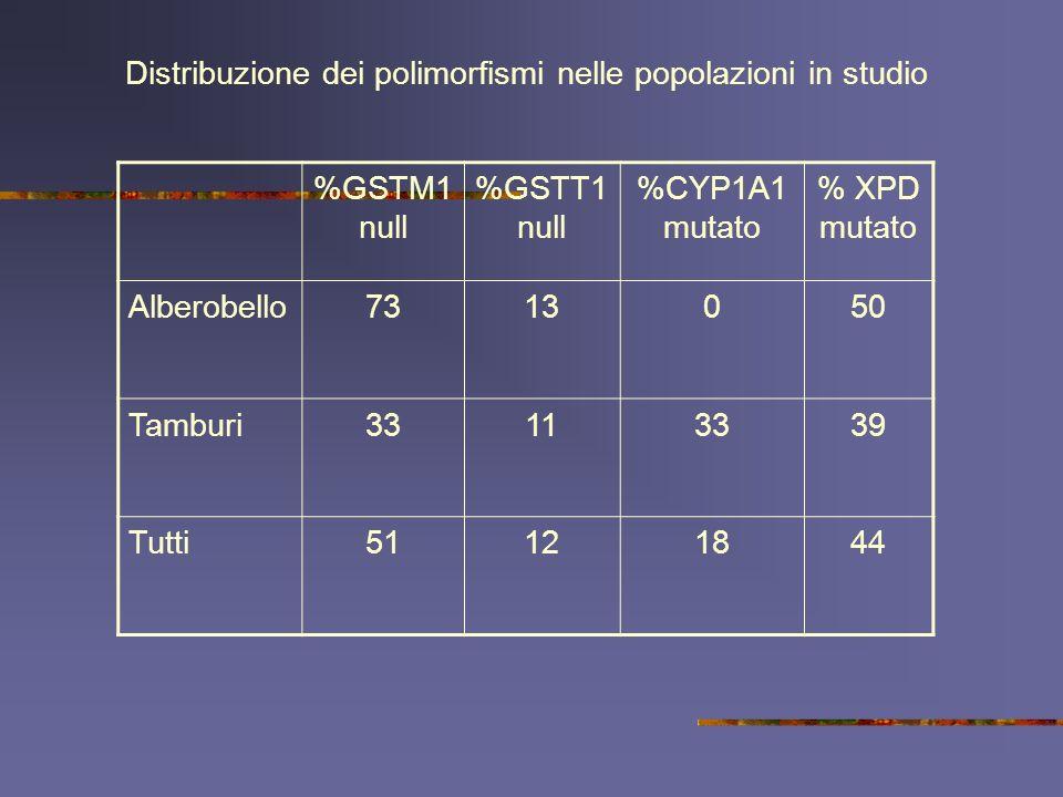 Distribuzione dei polimorfismi nelle popolazioni in studio