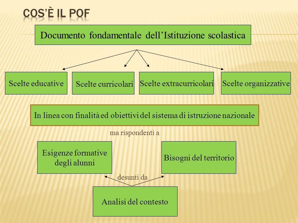Cos'è il POF Documento fondamentale dell'Istituzione scolastica
