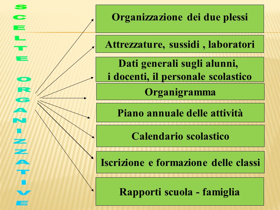 SCELTE ORGANIZZATIVE Organizzazione dei due plessi