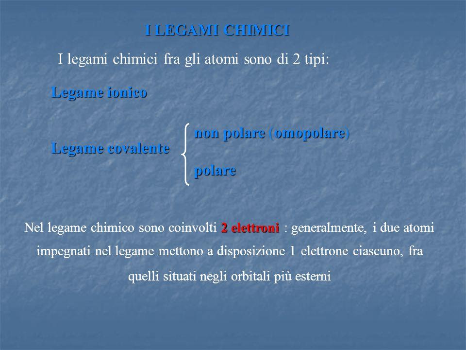 I LEGAMI CHIMICI I legami chimici fra gli atomi sono di 2 tipi: Legame ionico. Legame covalente. non polare (omopolare)
