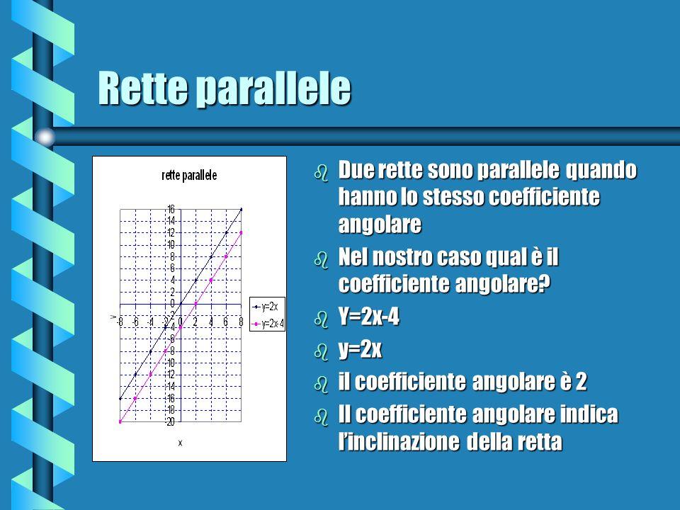 Rette parallele Due rette sono parallele quando hanno lo stesso coefficiente angolare. Nel nostro caso qual è il coefficiente angolare