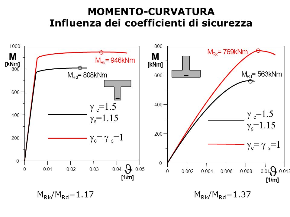 Influenza dei coefficienti di sicurezza
