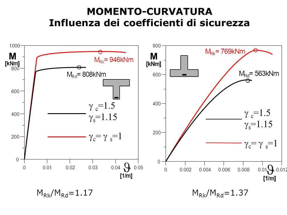 Influenza dei coefficienti di sicurezza