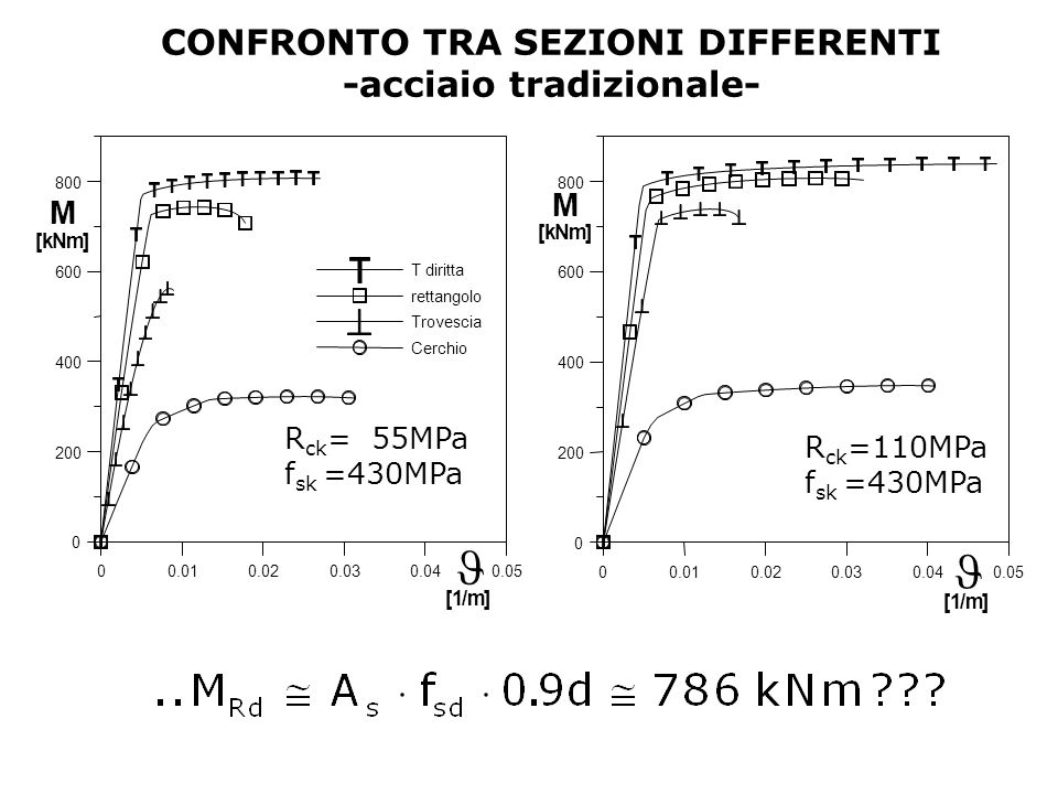 CONFRONTO TRA SEZIONI DIFFERENTI -acciaio tradizionale-
