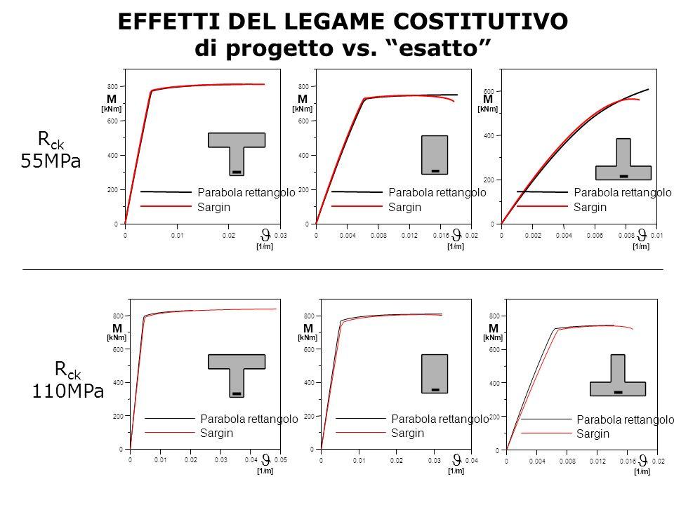 EFFETTI DEL LEGAME COSTITUTIVO di progetto vs. esatto