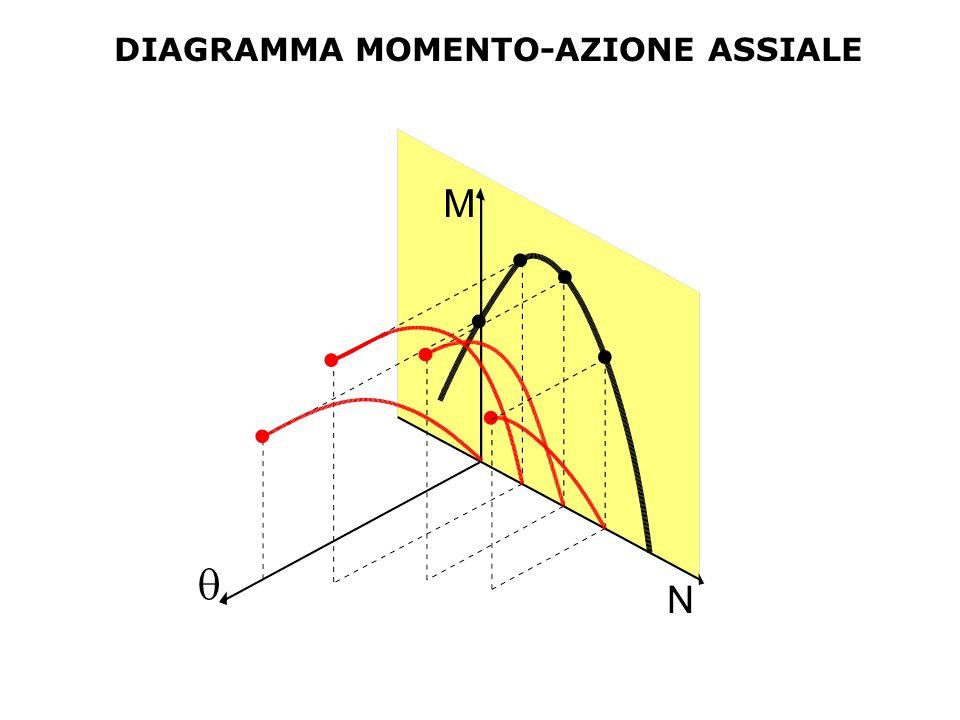 DIAGRAMMA MOMENTO-AZIONE ASSIALE