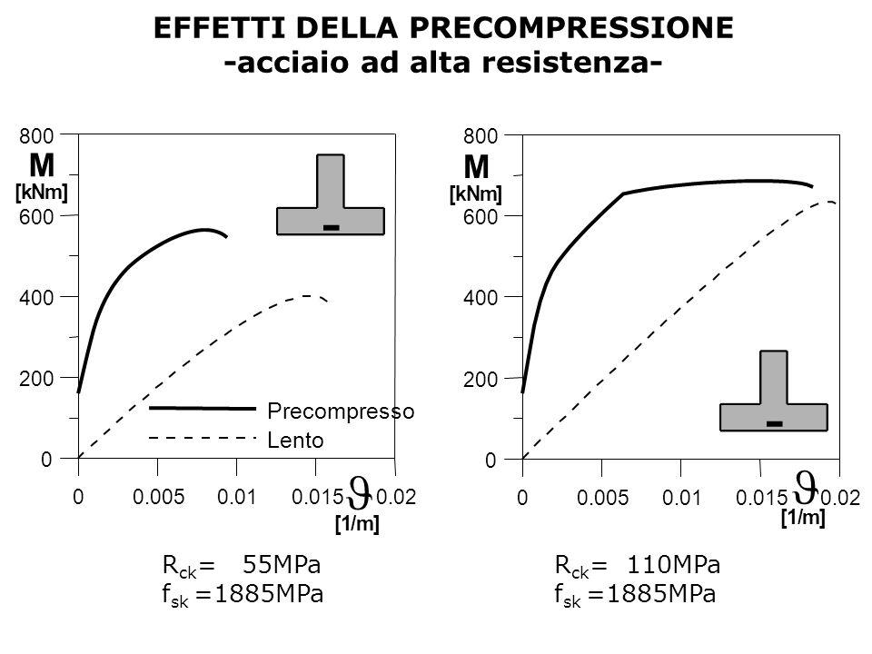 EFFETTI DELLA PRECOMPRESSIONE -acciaio ad alta resistenza-