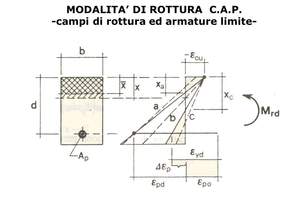 MODALITA' DI ROTTURA C.A.P. -campi di rottura ed armature limite-