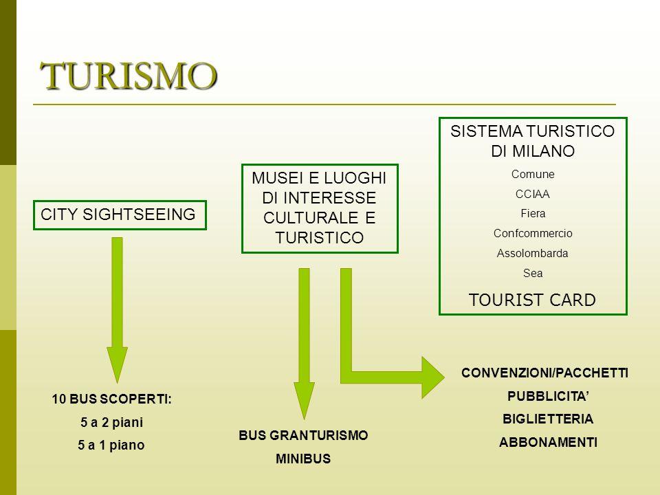 TURISMO SISTEMA TURISTICO DI MILANO