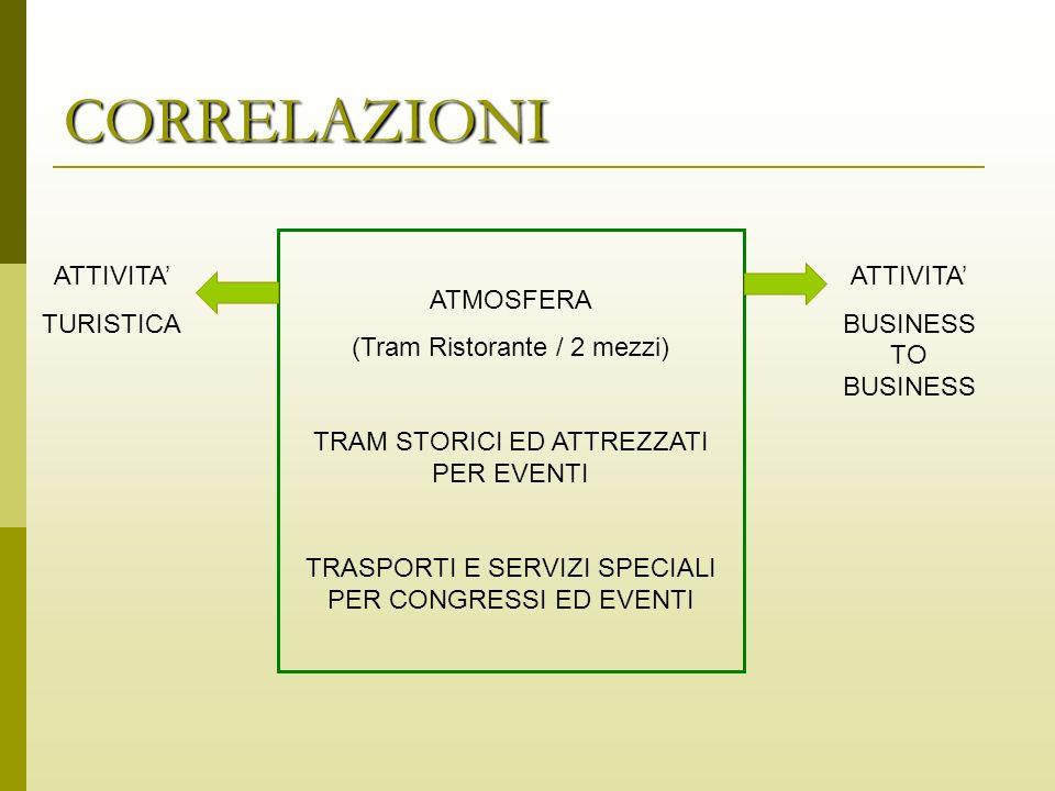CORRELAZIONI ATMOSFERA (Tram Ristorante / 2 mezzi)